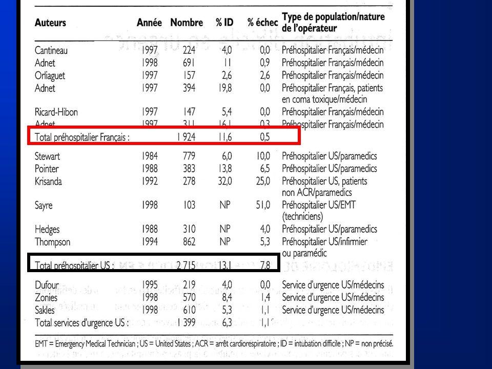 Qualité de lopérateur et réussite à la première tentative * * Cantineau JP, Tazarourte K Ann Fr Anesth Réanim 1997;16:878-84
