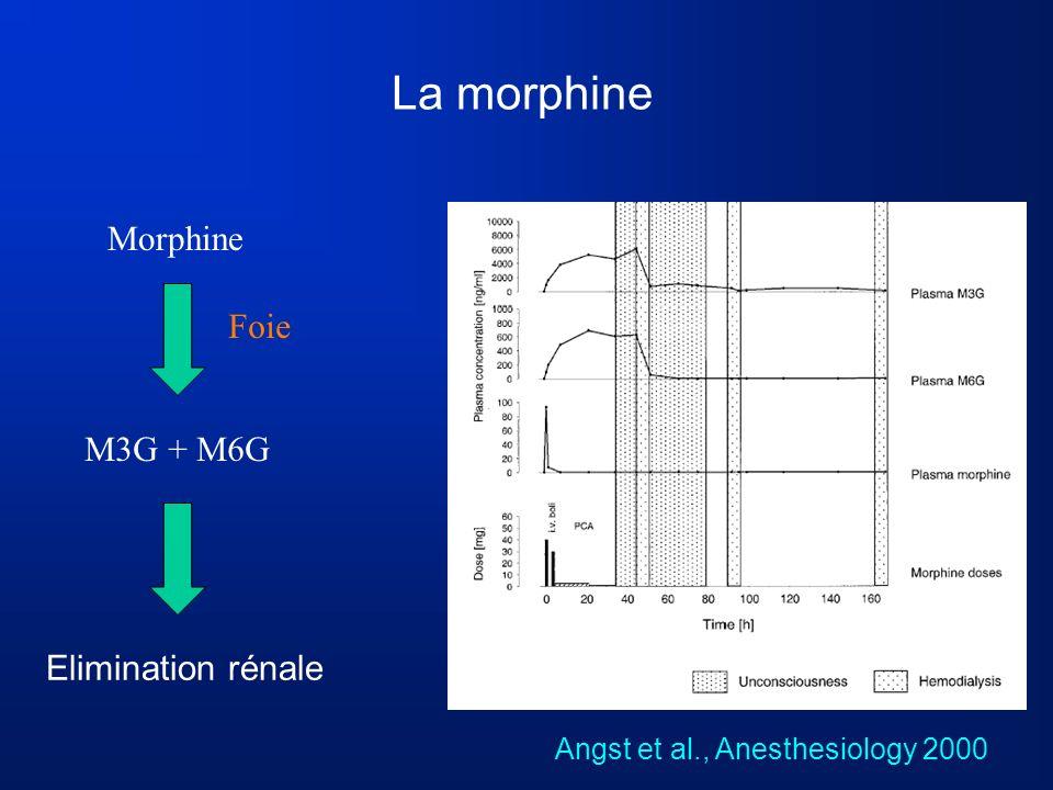 La morphine MorphineM3G + M6G Elimination rénale Foie Angst et al., Anesthesiology 2000