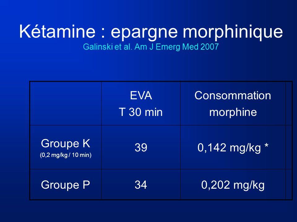 Kétamine : epargne morphinique Galinski et al. Am J Emerg Med 2007 EVA T 30 min Consommation morphine Groupe K (0,2 mg/kg / 10 min) 390,142 mg/kg * Gr