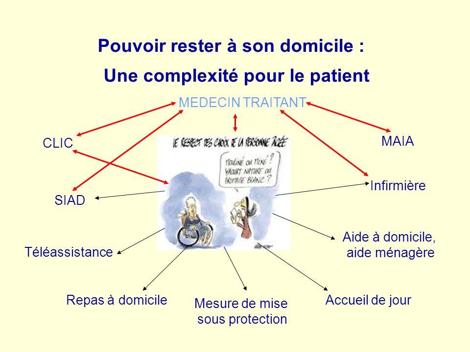 Pouvoir rester à son domicile : Une complexité pour le patient Téléassistance SIAD Mesure de mise sous protection Aide à domicile, aide ménagère MAIA