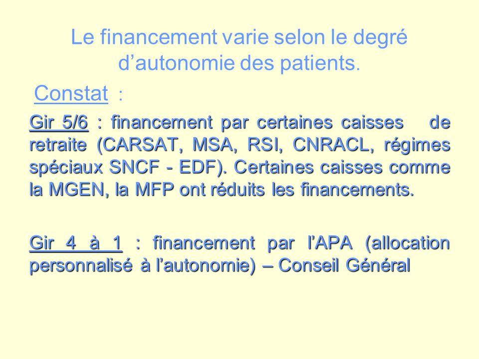 Le financement varie selon le degré dautonomie des patients. Constat : Gir 5/6 : financement par certaines caisses de retraite (CARSAT, MSA, RSI, CNRA