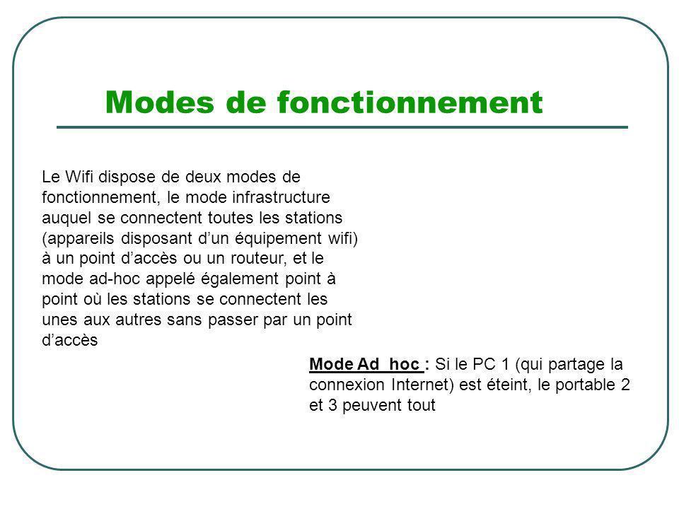 Modes de fonctionnement Le Wifi dispose de deux modes de fonctionnement, le mode infrastructure auquel se connectent toutes les stations (appareils di