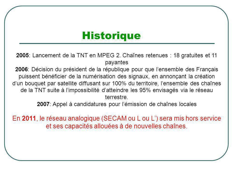 Historique 2005: Lancement de la TNT en MPEG 2. Chaînes retenues : 18 gratuites et 11 payantes 2006: Décision du président de la république pour que l