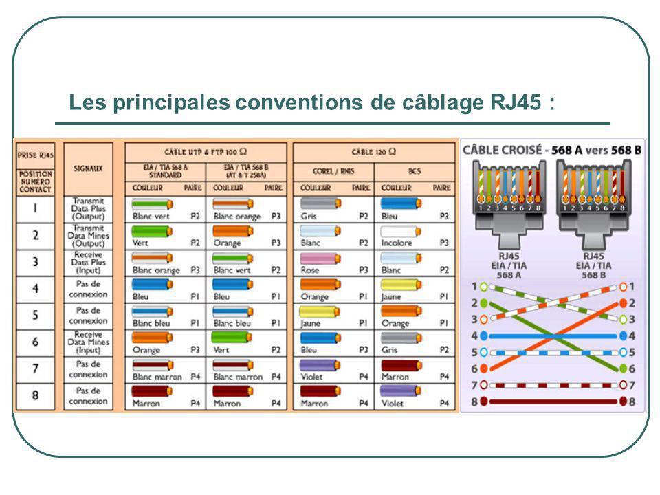 Les principales conventions de câblage RJ45 :