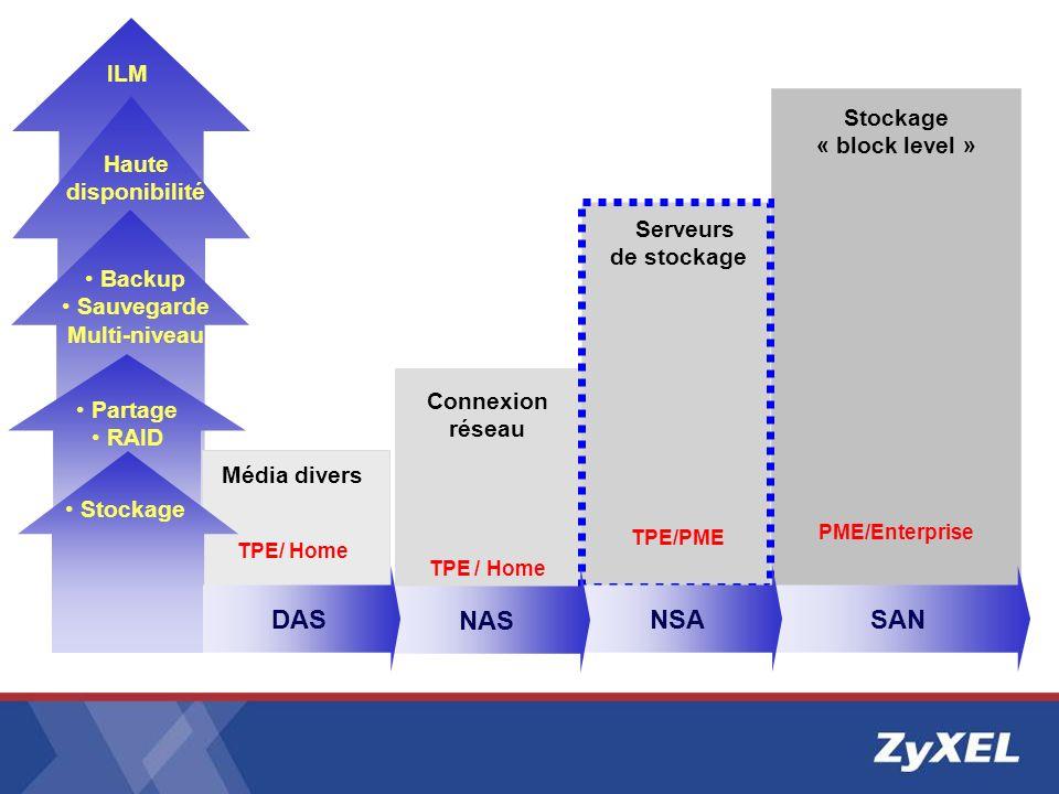 ILM Haute disponibilité Stockage « block level » PME/Enterprise SAN Média divers TPE/ Home Stockage Partage RAID Backup Sauvegarde Multi-niveau Serveu