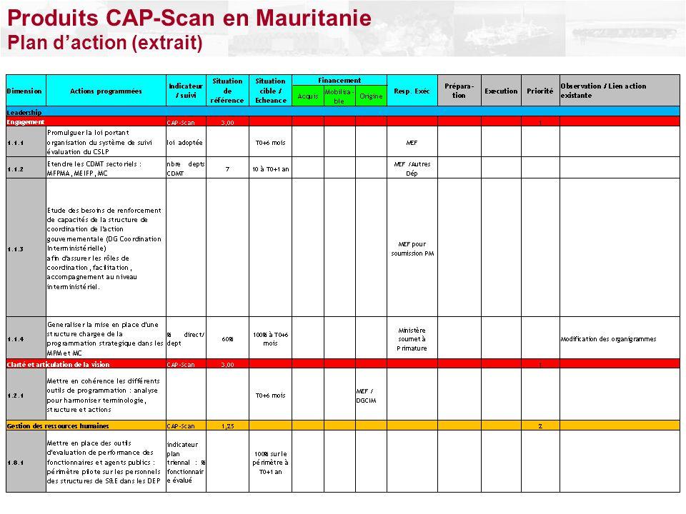 Produits CAP-Scan en Mauritanie Plan daction (extrait)