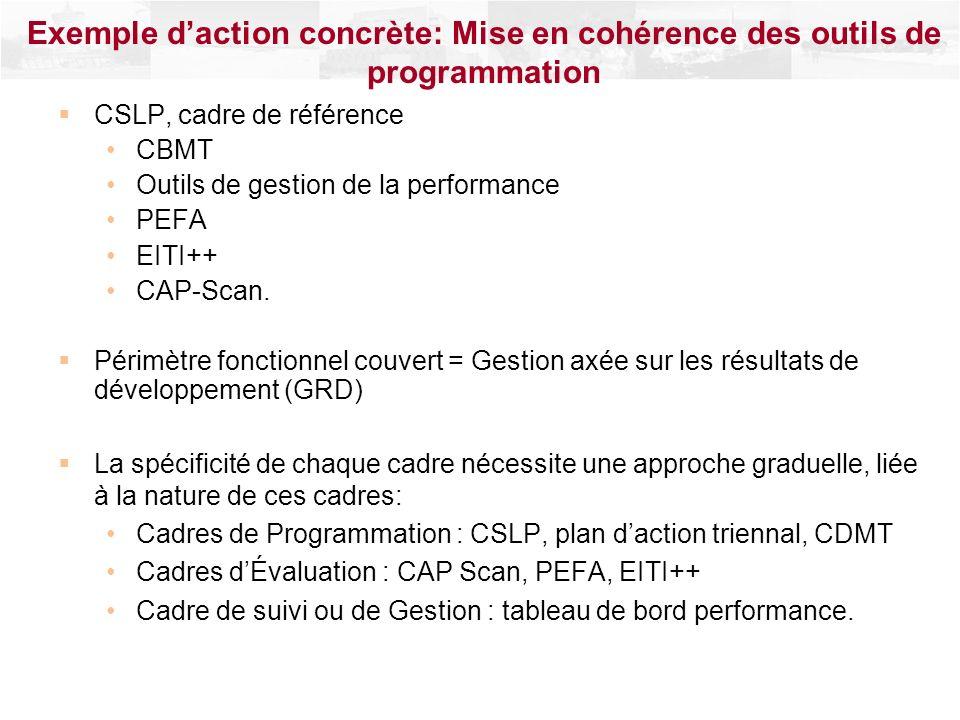 CSLP, cadre de référence CBMT Outils de gestion de la performance PEFA EITI++ CAP-Scan. Périmètre fonctionnel couvert = Gestion axée sur les résultats
