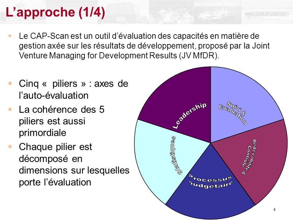 Cinq « piliers » : axes de lauto-évaluation La cohérence des 5 piliers est aussi primordiale Chaque pilier est décomposé en dimensions sur lesquelles