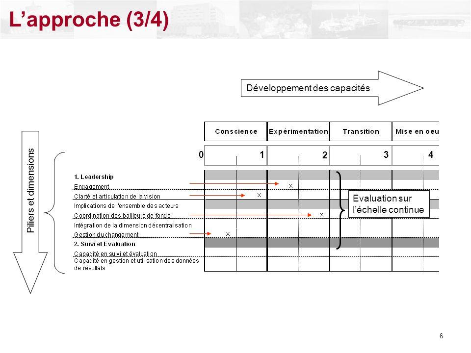Lapproche (3/4) Développement des capacités Piliers et dimensions Evaluation sur léchelle continue 01 2 34 6