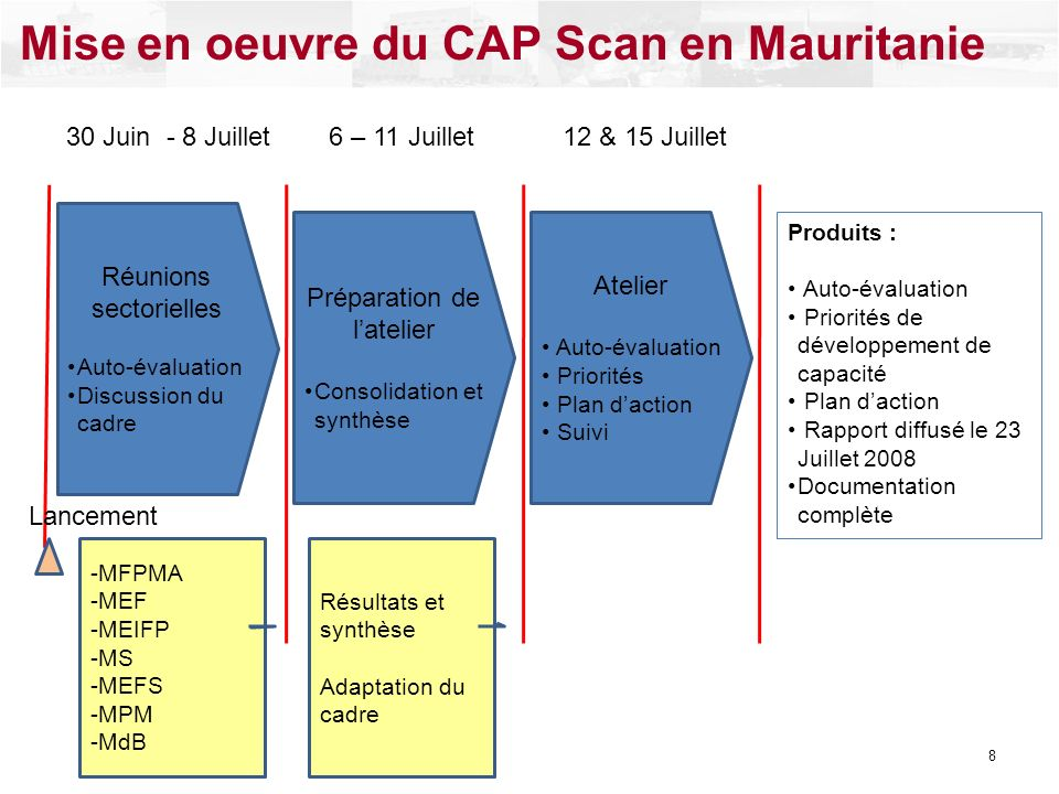 Réunions sectorielles Auto-évaluation Discussion du cadre Préparation de latelier Consolidation et synthèse Atelier Auto-évaluation Priorités Plan dac