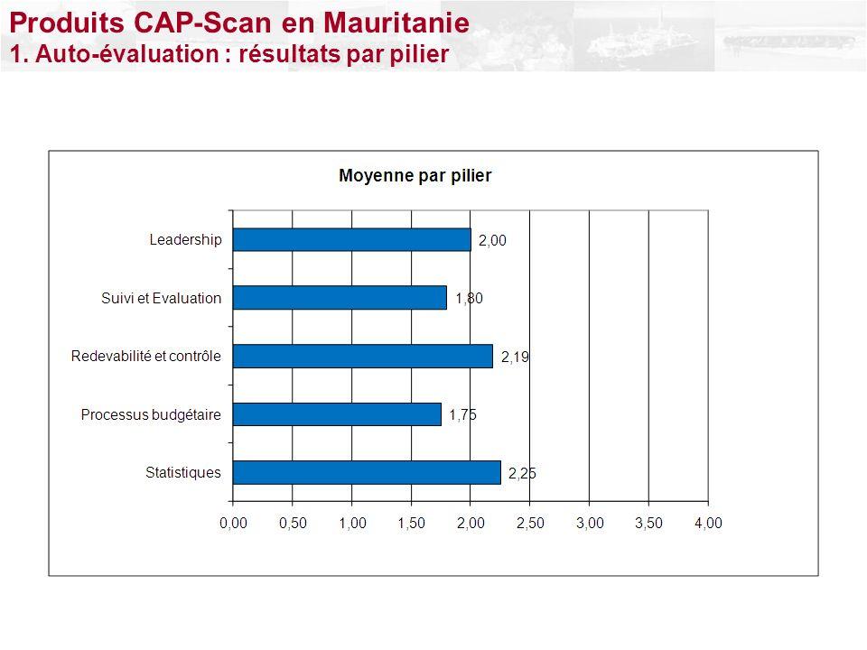 Produits CAP-Scan en Mauritanie 1. Auto-évaluation : résultats par pilier