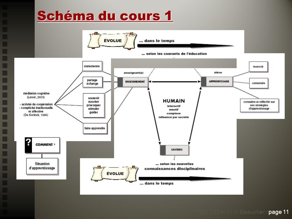 PED 100 A-11 V. Beaucher / page 11 Schéma du cours 1