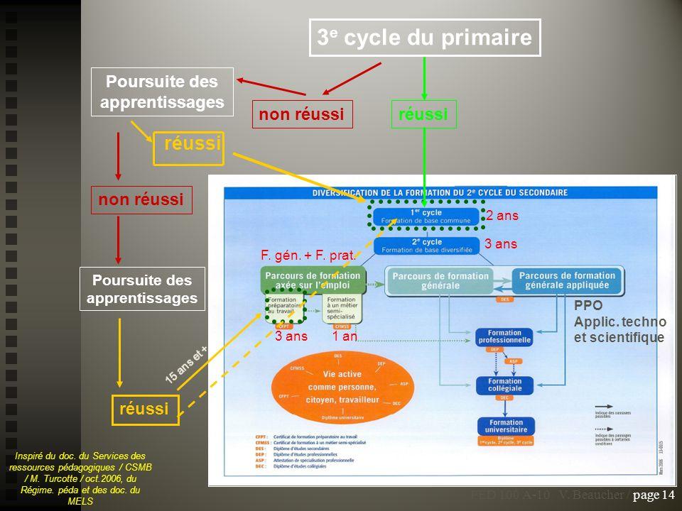 3 e cycle du primaire non réussi réussi Inspiré du doc. du Services des ressources pédagogiques / CSMB / M. Turcotte / oct.2006, du Régime. péda et de
