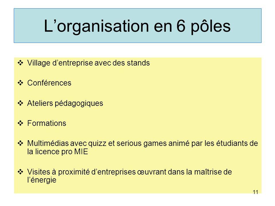 Lorganisation en 6 pôles Village dentreprise avec des stands Conférences Ateliers pédagogiques Formations Multimédias avec quizz et serious games anim