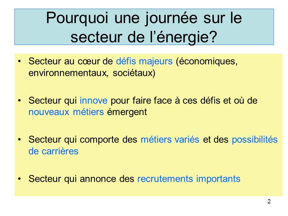 Pourquoi une journée sur le secteur de lénergie? Secteur au cœur de défis majeurs (économiques, environnementaux, sociétaux) Secteur qui innove pour f