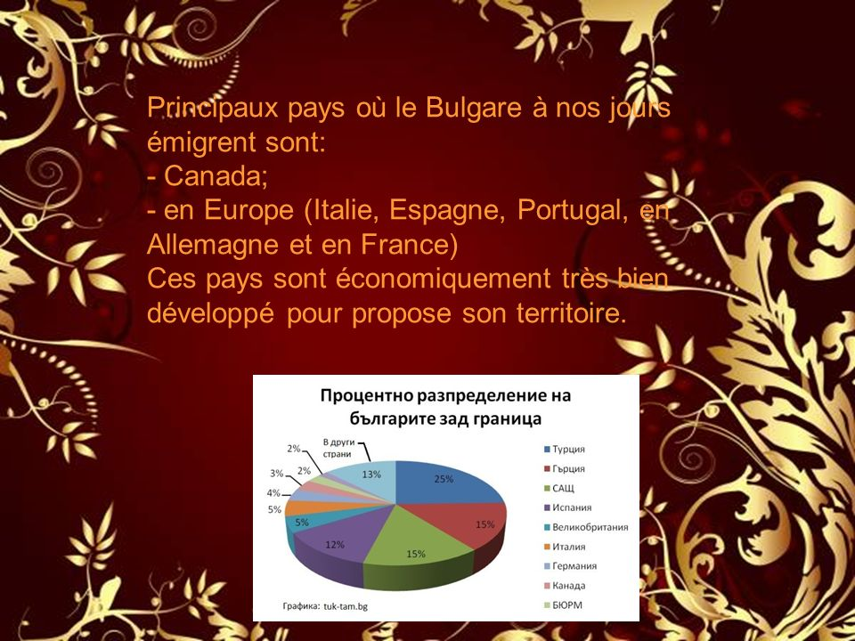 Principaux pays où le Bulgare à nos jours émigrent sont: - Canada; - en Europe (Italie, Espagne, Portugal, en Allemagne et en France) Ces pays sont économiquement très bien développé pour propose son territoire.