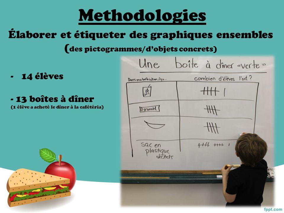 Methodologies Élaborer et étiqueter des graphiques ensembles ( des pictogrammes/dobjets concrets) -14 élèves - 13 boîtes à dîner (1 élève a acheté le