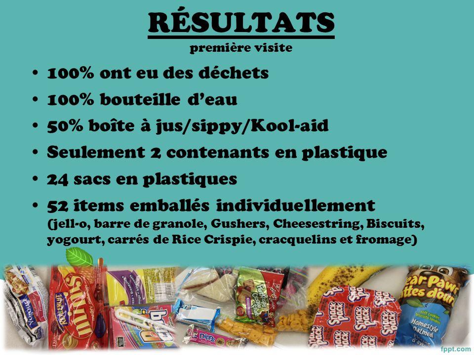 RÉSULTATS première visite 100% ont eu des déchets 100% bouteille deau 50% boîte à jus/sippy/Kool-aid Seulement 2 contenants en plastique 24 sacs en pl