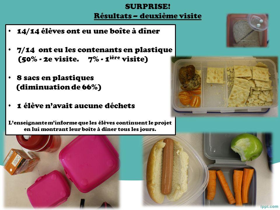 14/14 élèves ont eu une boîte à dîner 7/14 ont eu les contenants en plastique (50% - 2e visite. 7% - 1 ière visite) 8 sacs en plastiques (diminuation