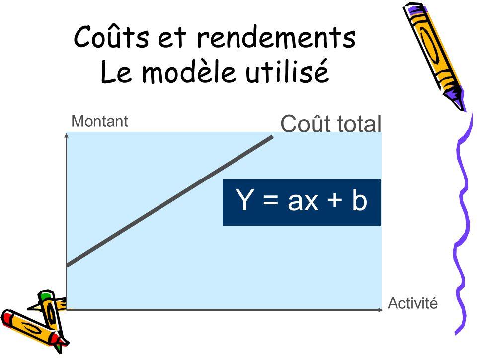 Coûts et rendements Le modèle utilisé Montant Activité Y = ax + b Coût total