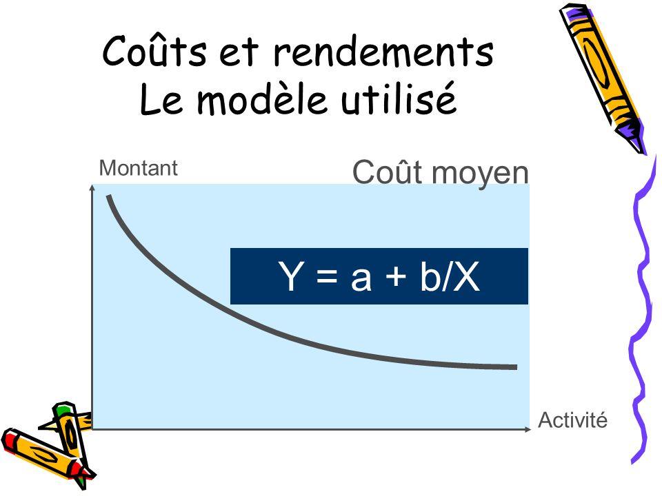 Coûts et rendements Le modèle utilisé Montant Y = a + b/X Activité Coût moyen