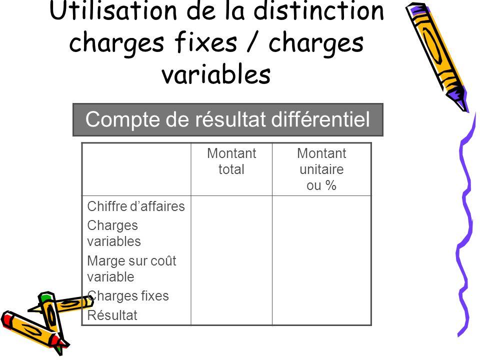 Utilisation de la distinction charges fixes / charges variables Montant total Montant unitaire ou % Chiffre daffaires Charges variables Marge sur coût