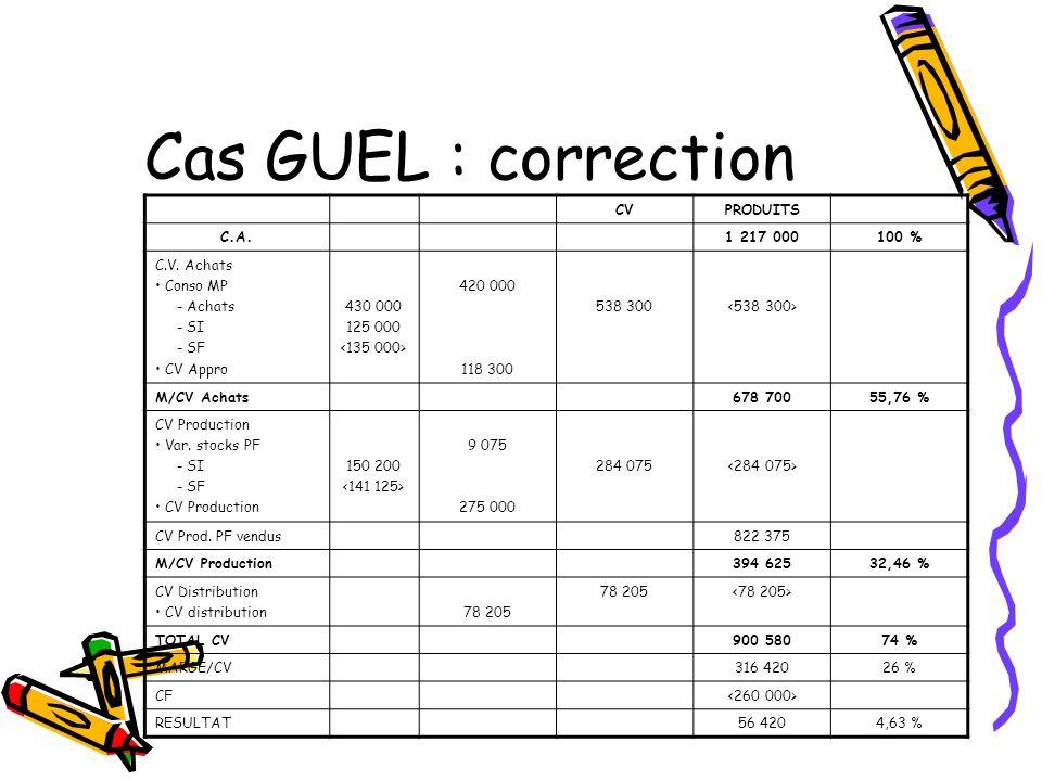 Cas GUEL : correction CVPRODUITS C.A.1 217 000100 % C.V. Achats Conso MP - Achats - SI - SF CV Appro 430 000 125 000 420 000 118 300 538 300 M/CV Acha