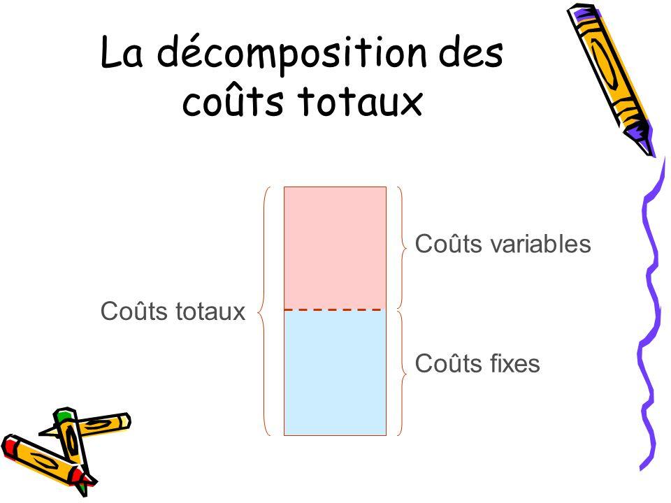 La décomposition des coûts totaux Coûts totaux Coûts variables Coûts fixes