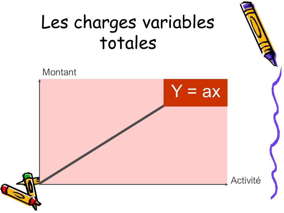 Les charges variables totales Montant Activité Y = ax