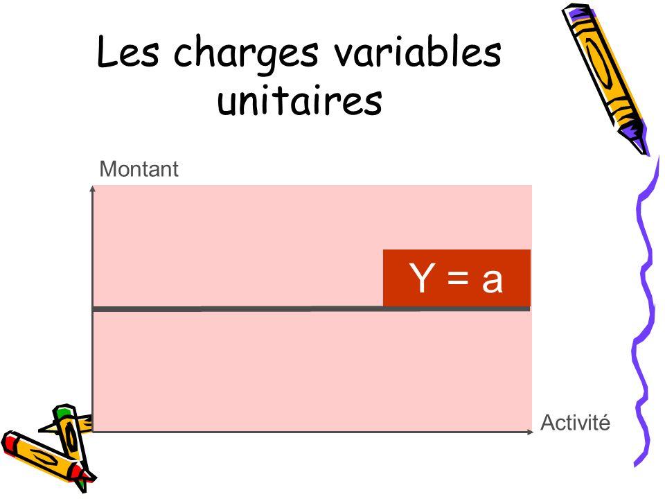 Les charges variables unitaires Montant Y = a Activité