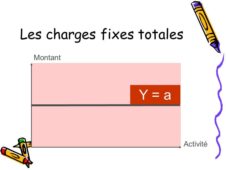 Les charges fixes totales Montant Y = a Activité