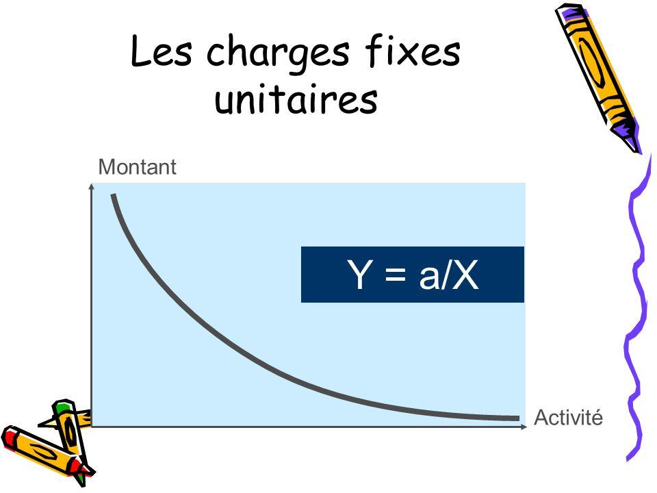 Les charges fixes unitaires Montant Y = a/X Activité