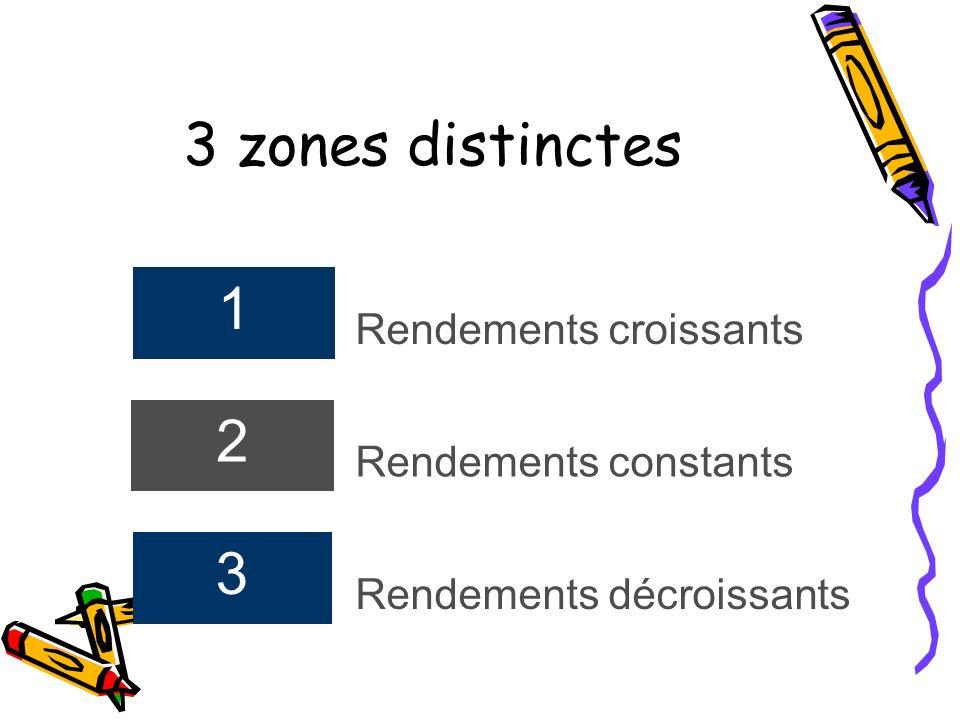 3 zones distinctes 1 Rendements croissants 2 Rendements constants 3 Rendements décroissants