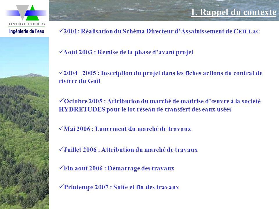 1. Rappel du contexte 2001: Réalisation du Schéma Directeur dAssainissement de C EILLAC 2004 - 2005 : Inscription du projet dans les fiches actions du