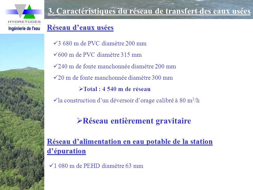 3. Caractéristiques du réseau de transfert des eaux usées 3 680 m de PVC diamètre 200 mm 600 m de PVC diamètre 315 mm 240 m de fonte manchonnée diamèt