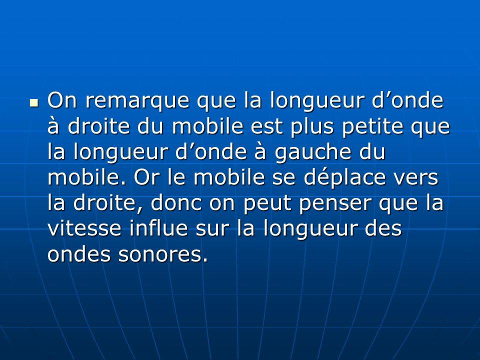 On remarque que la longueur donde à droite du mobile est plus petite que la longueur donde à gauche du mobile. Or le mobile se déplace vers la droite,