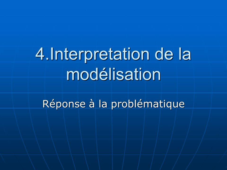 4.Interpretation de la modélisation Réponse à la problématique