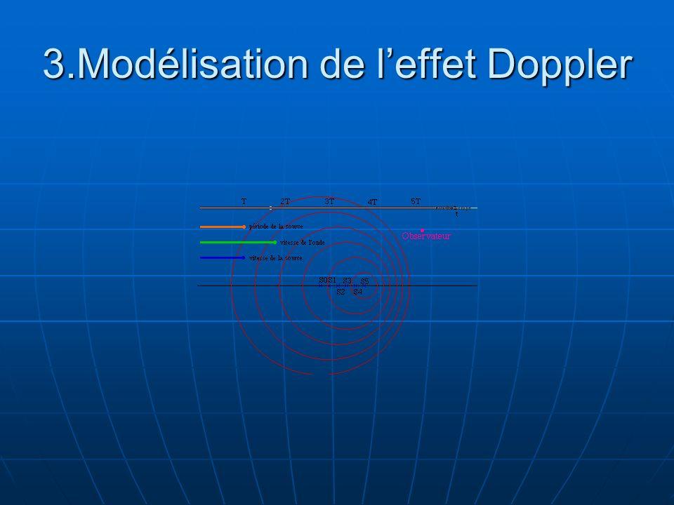 3.Modélisation de leffet Doppler