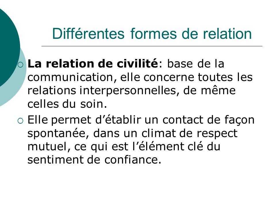 Différentes formes de relation La relation de civilité: base de la communication, elle concerne toutes les relations interpersonnelles, de même celles