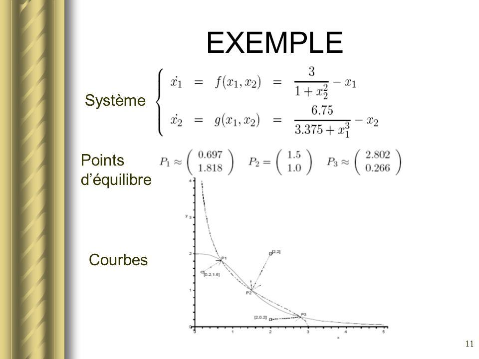 11 EXEMPLE Système Points déquilibre Courbes