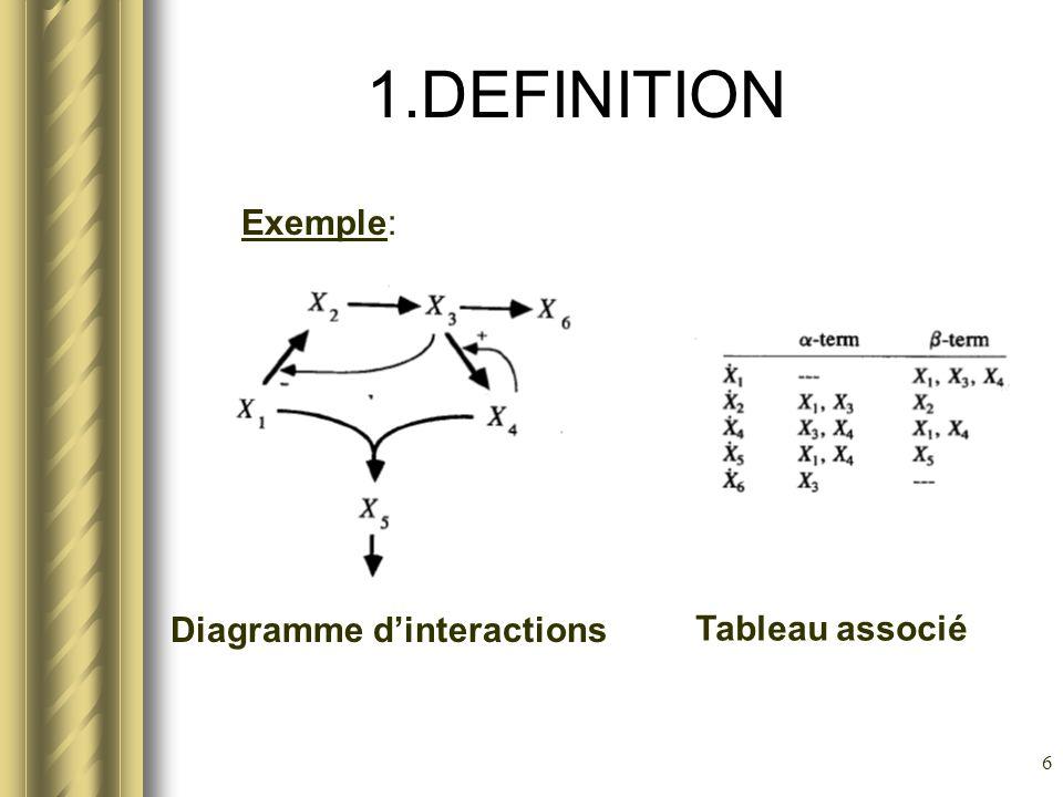 7 2.ETUDE DEQUILIBRE DUN S-SYSTEM Afin détudier les points déquilibre du système S(α,β,G,H) nous devons résoudre le système déquations :