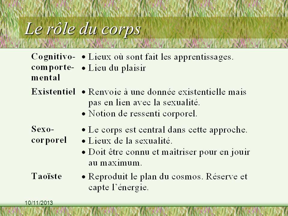 10/11/2013 Le rôle du corps