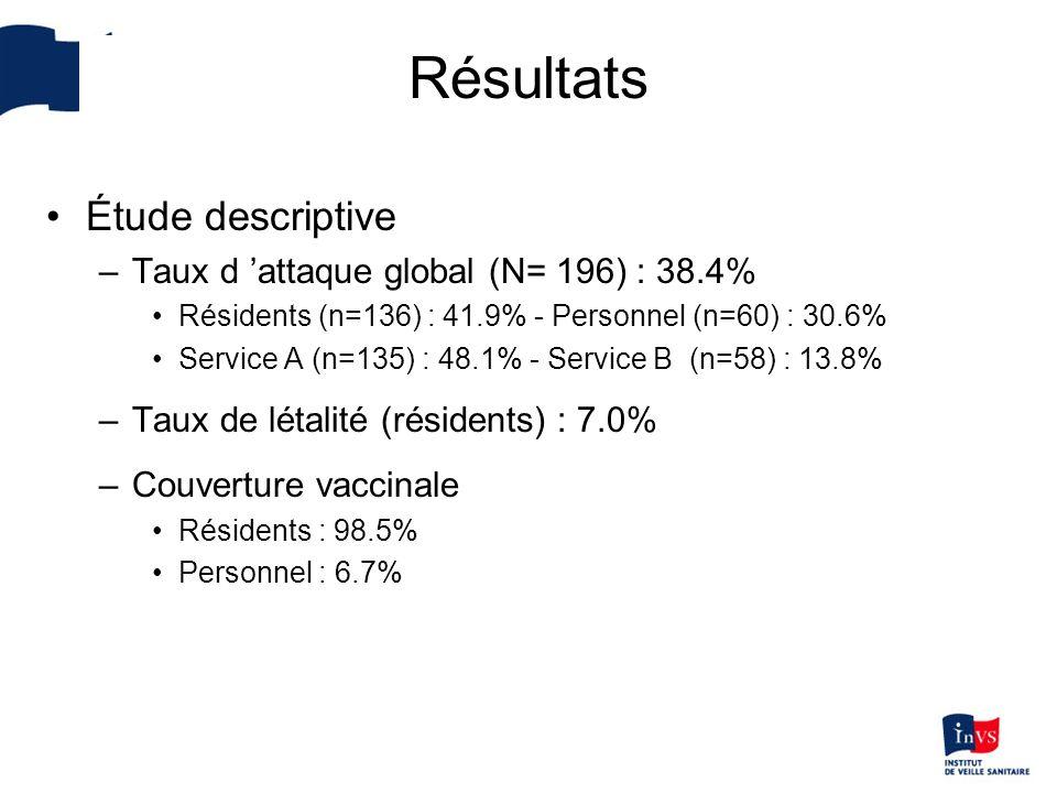 Résultats Étude descriptive –Taux d attaque global (N= 196) : 38.4% Résidents (n=136) : 41.9% - Personnel (n=60) : 30.6% Service A (n=135) : 48.1% - S