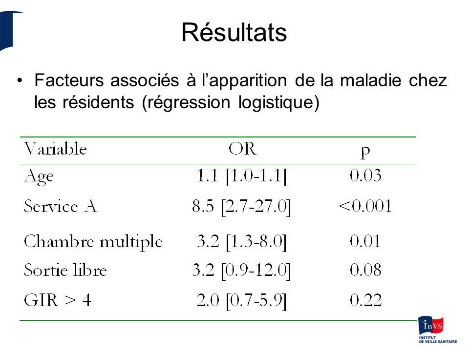 Résultats Facteurs associés à lapparition de la maladie chez les résidents (régression logistique)
