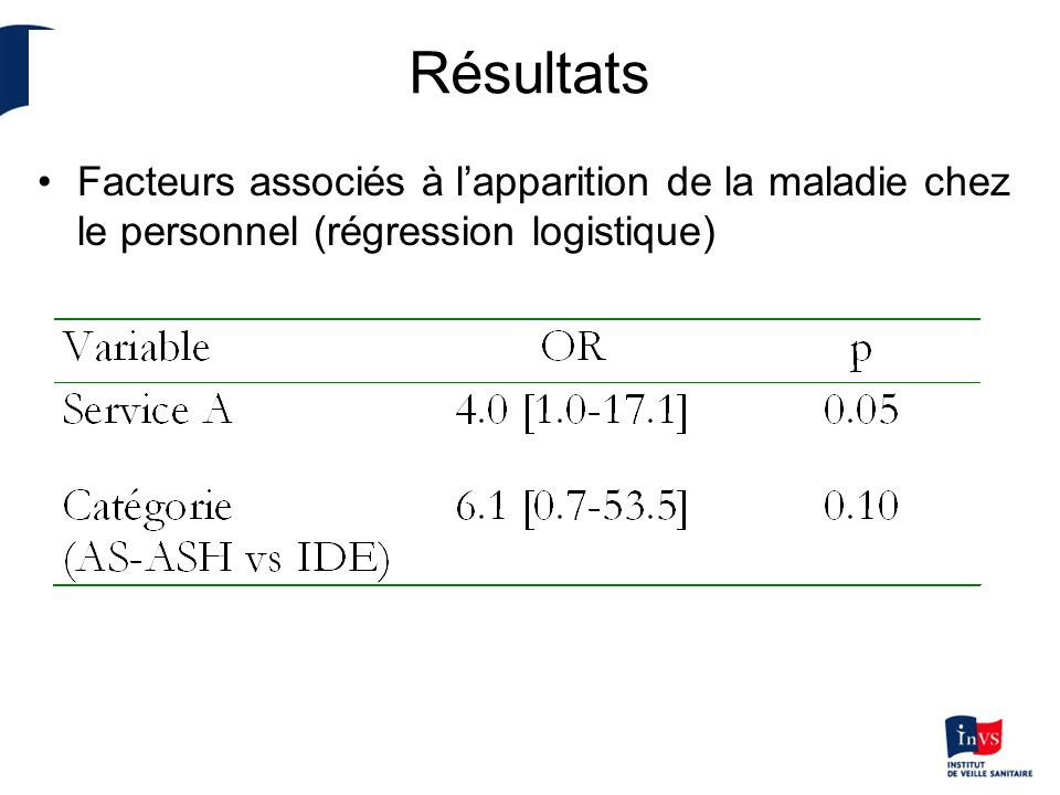 Résultats Facteurs associés à lapparition de la maladie chez le personnel (régression logistique)
