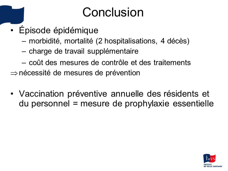 Épisode épidémique –morbidité, mortalité (2 hospitalisations, 4 décès) –charge de travail supplémentaire –coût des mesures de contrôle et des traiteme