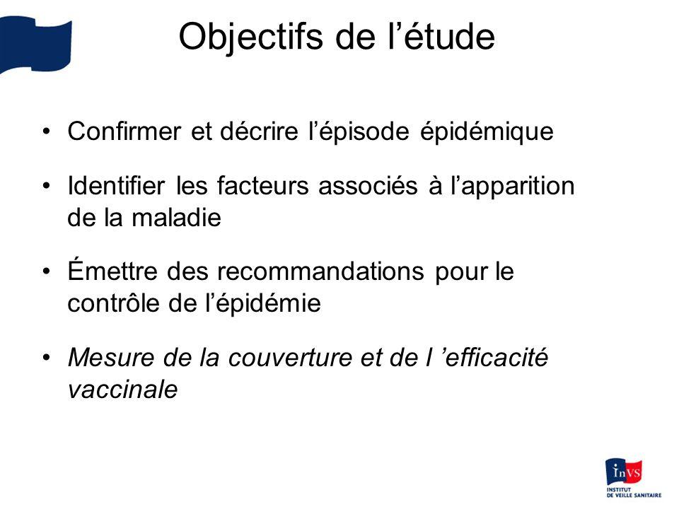 Confirmer et décrire lépisode épidémique Identifier les facteurs associés à lapparition de la maladie Émettre des recommandations pour le contrôle de