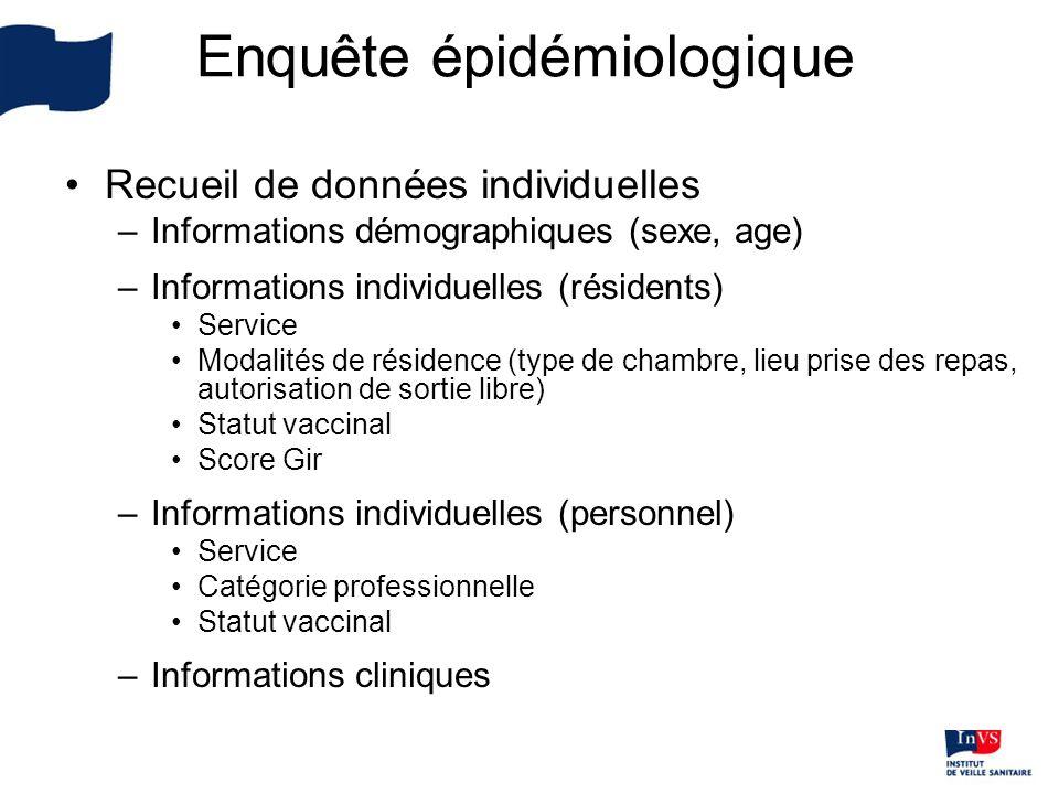 Recueil de données individuelles –Informations démographiques (sexe, age) –Informations individuelles (résidents) Service Modalités de résidence (type