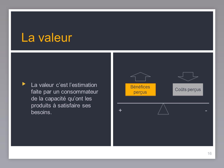 16 La valeur La valeur cest lestimation faite par un consommateur de la capacité quont les produits à satisfaire ses besoins. 16 Bénéfices perçus Coût
