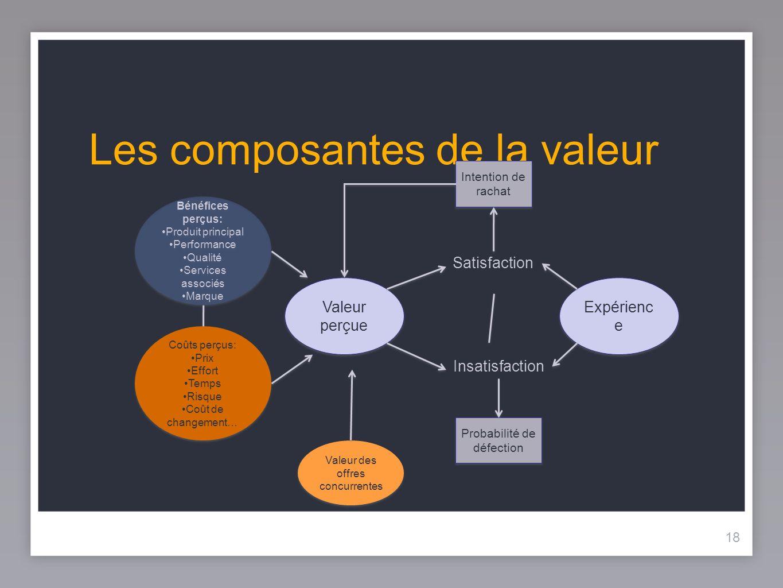 18 Les composantes de la valeur Bénéfices perçus: Produit principal Performance Qualité Services associés Marque Bénéfices perçus: Produit principal P